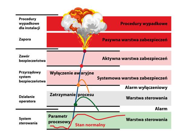 Fluor, zarządzanie alarmami