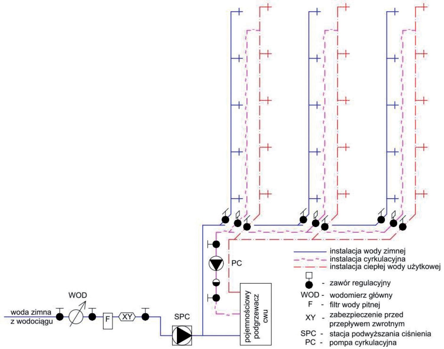 projektowanie instalacji wodociągowych