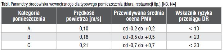 Piotr Koper, Projektowanie systemu dystrybucji powietrza w wentylacji – nawiewniki, Przewodnik Projektanta