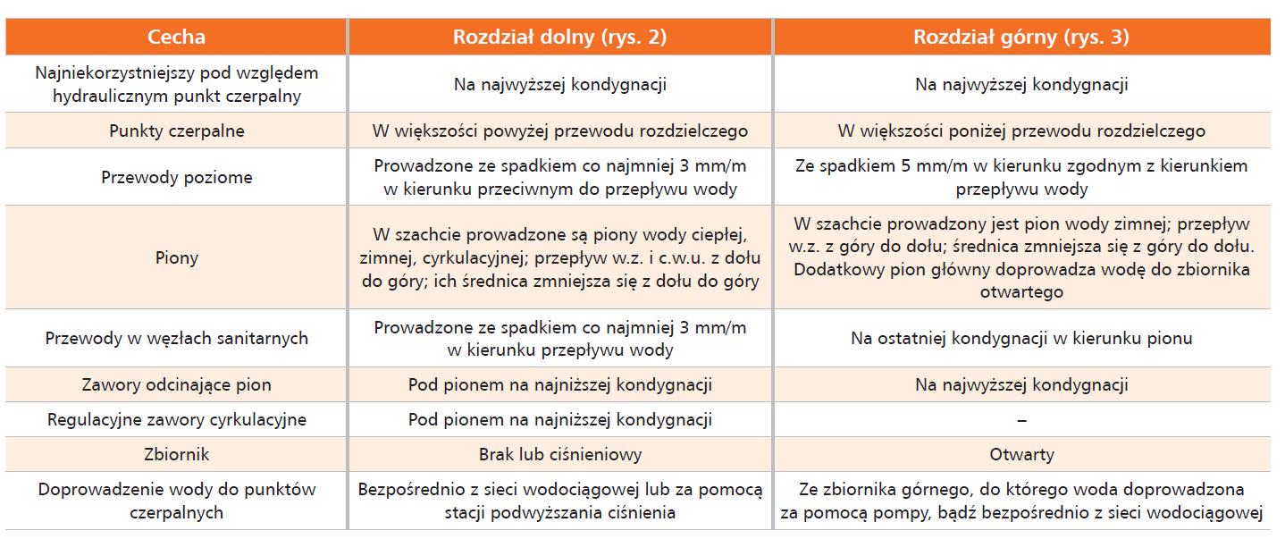 Przewodnik Projektanta wyd. 2/2021, dr inż. Agnieszka Ludwińska, dr inż. Edyta Dudkiewicz